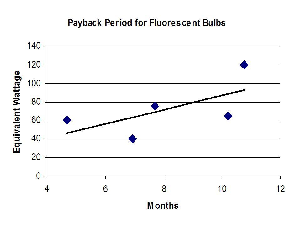 fluorescent-bulb-economics2.jpg
